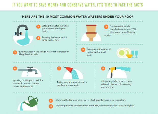 How Can I Conserve Water At Home Clean Water Education